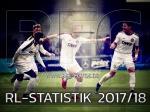 Statistiken zur Regionalliga-Saison 2017/18